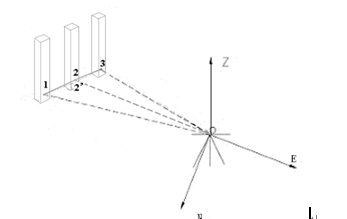 全站仪坐标改�-_可建立如图2中所示自由坐标系noe,全站仪在自由测站o设站并测量立面内